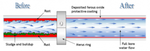 Merus Ring Canada Water Treatment Solutions